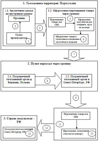 5 – складские операции;