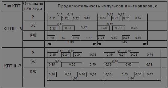 Числовая кодовая